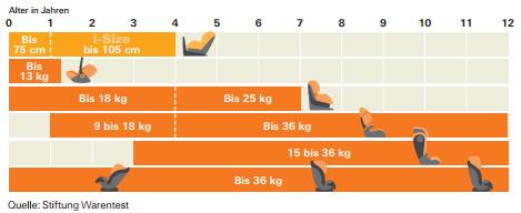 Normen für Kindersitz-Kategorisierung