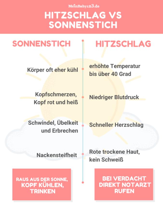 Sonnenstich vs Hitzschlag